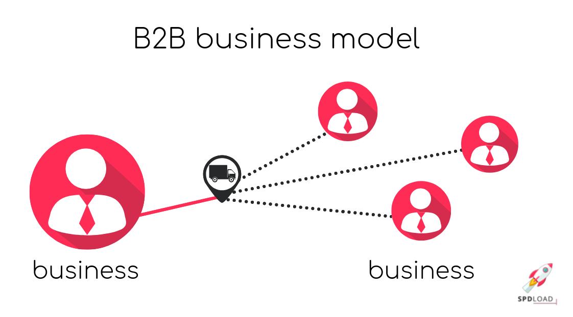 scheme of B2B business model