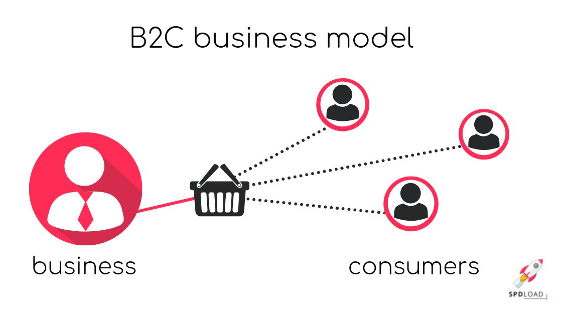 Scheme of B2C business model