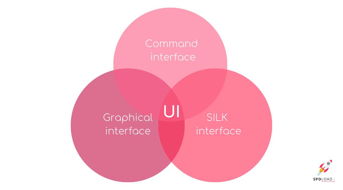 UI is