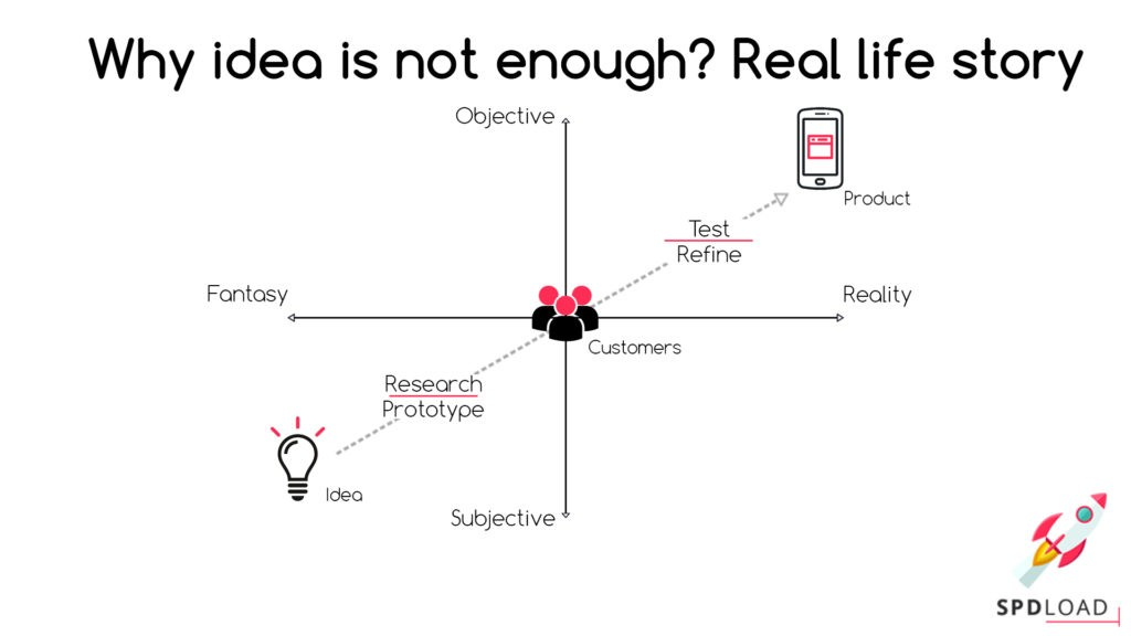 The digital products development: why idea is not enough? Real life story