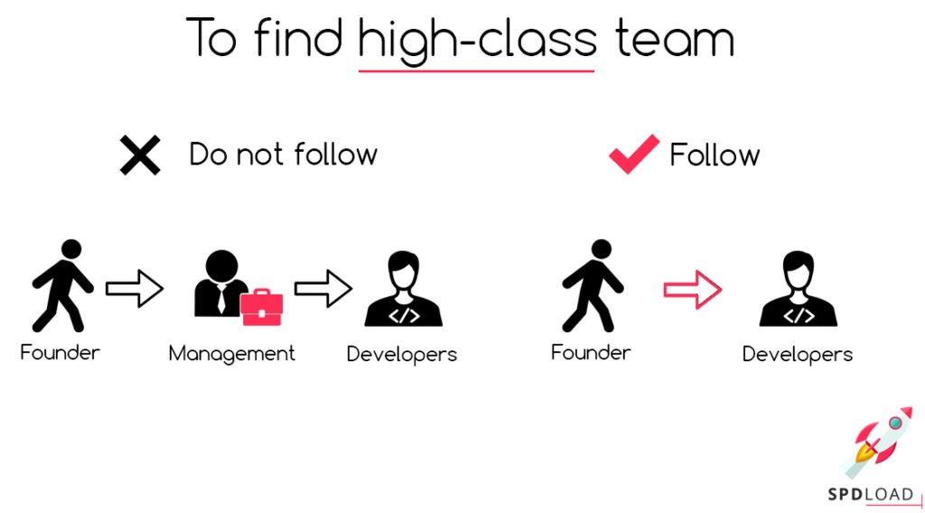 Steps to find high-class team