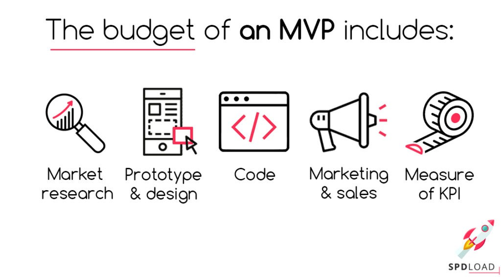 The budget of an MVP includes