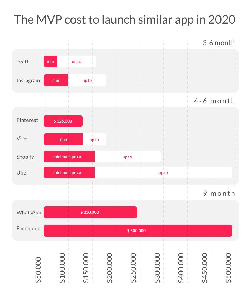 MVP Examples cost of Uber MVP, WhatsApp MVP, Facebook MVP, Twitter MVP
