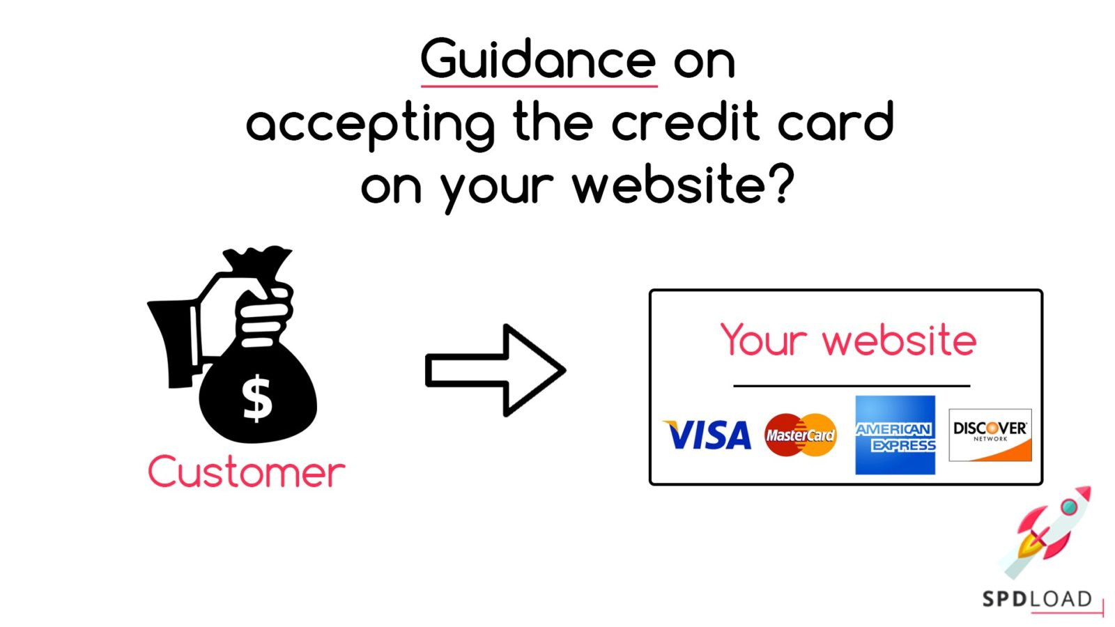 guidance to accepting credit card on your website