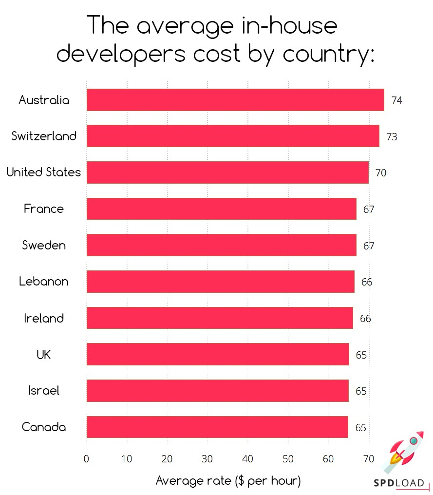 The average in-house developers cost by country that will define mvp price