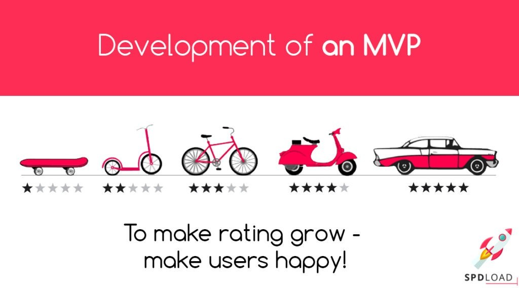The development of MVP