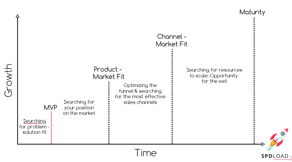 The product launch stages