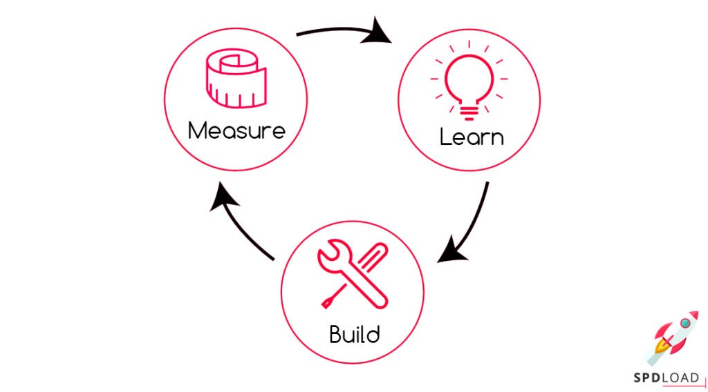 The circle of MVP: measure, learn, build