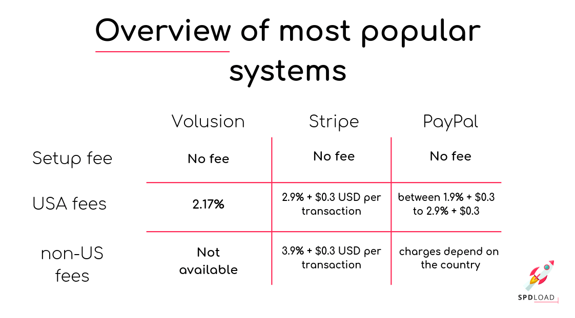 Overview of most popular payment systems