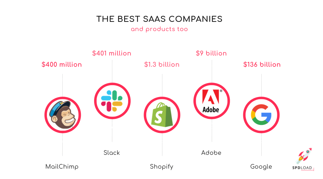 The list of best SaaS companies in 2020