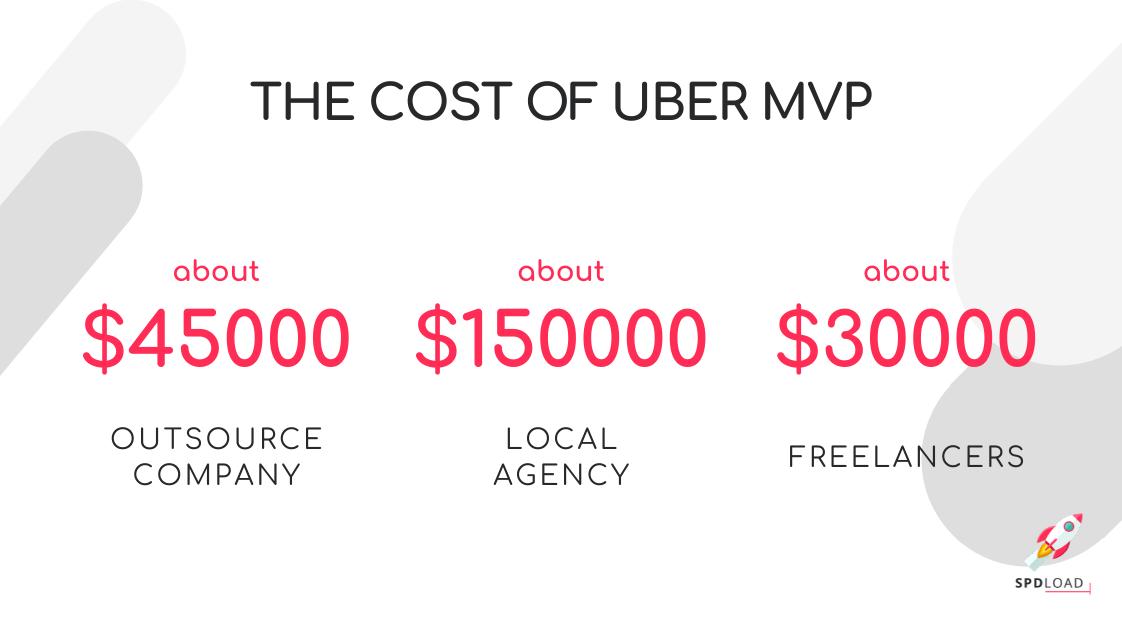 cost of uber MVP