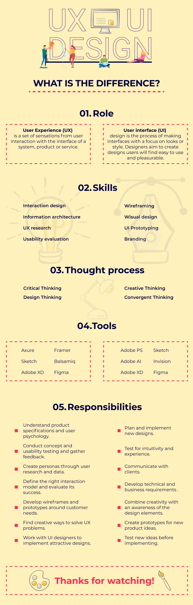 UX vs UI infographic. What is UX Design? What is UI Design? And what's the difference between UX and UI Design in an one-screen infographic.