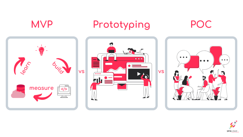PoC vs Prototype vs MVP: A Complex View at Differences, Advantages, and Use Cases