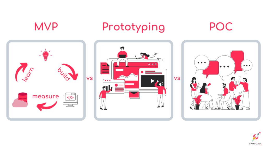 POC vs Prototype vs MVP