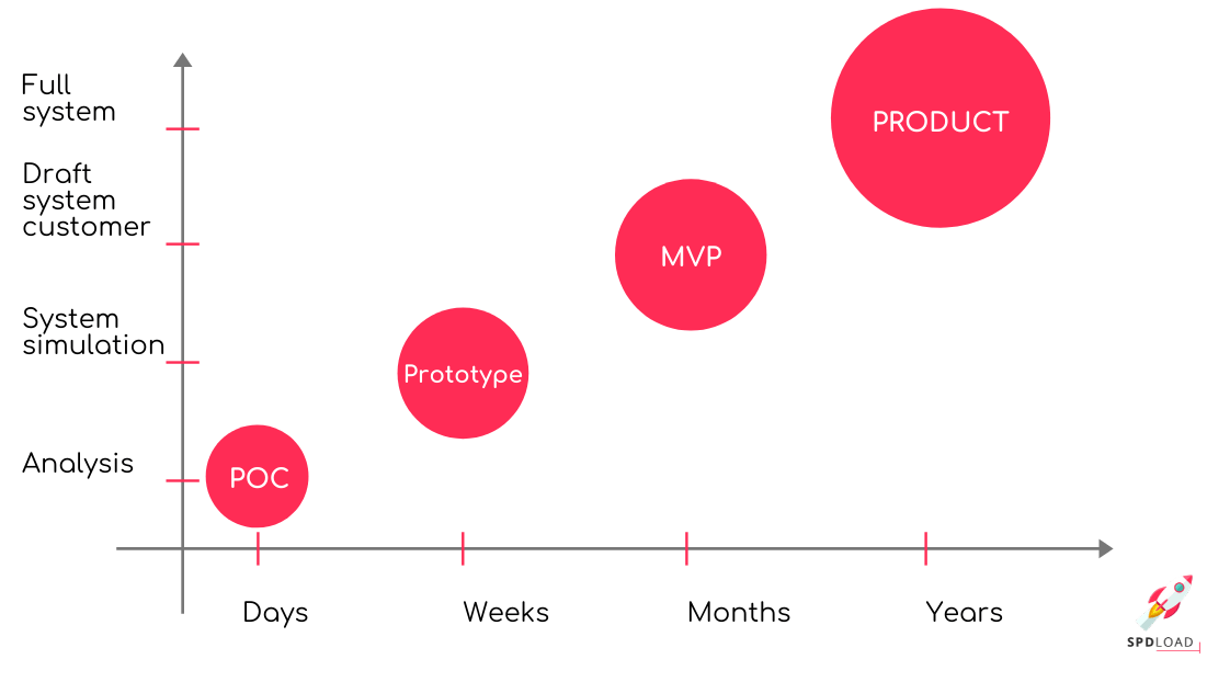 PoC vs prototype vs MVP: the graphic with detailed description on which stage of product lifecycle acceptable the use of each tool