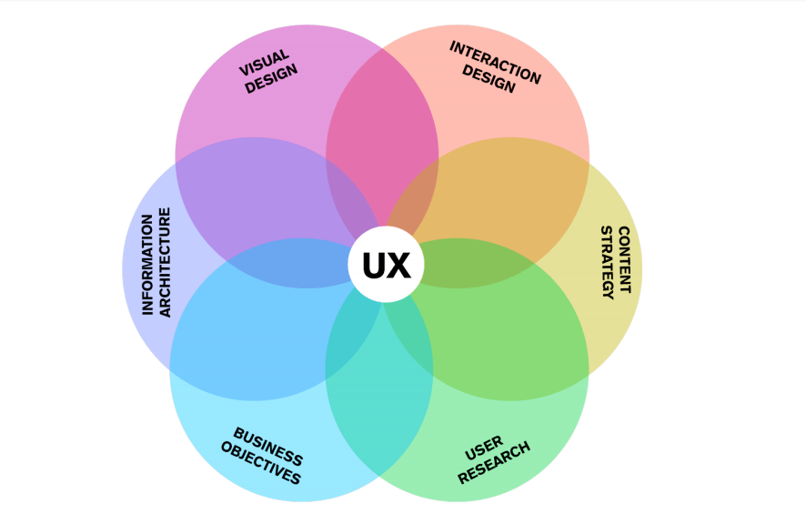 UX Design Structure