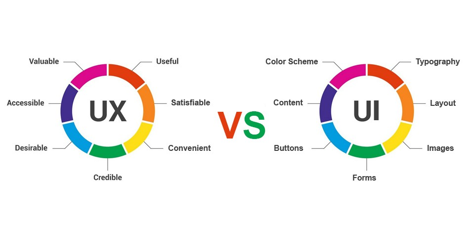 UI vs UX Design or What is The UI/UX Difference? | SpdLoad