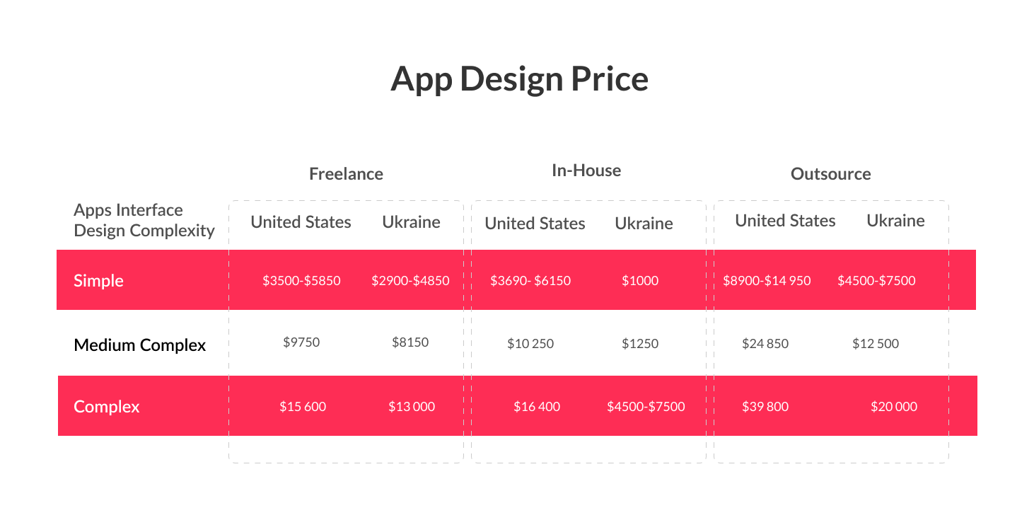How Much Does An Mvp Design Cost To Your Startup Spdload