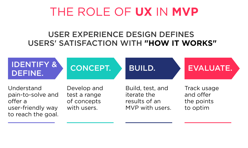 The UX plays important role in minimum viable product design