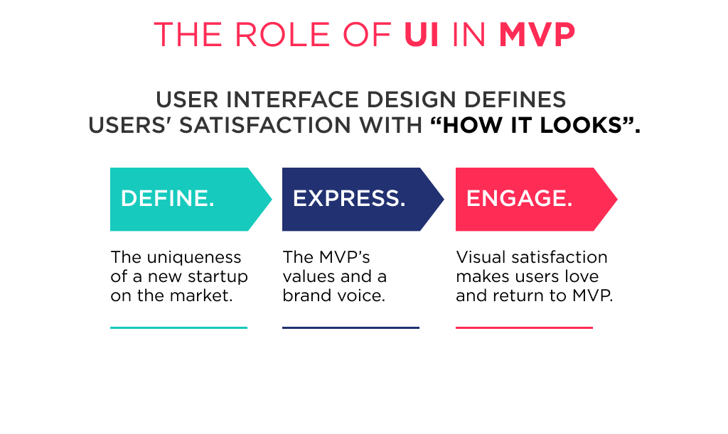 The User Interface defines many important things in mvp design