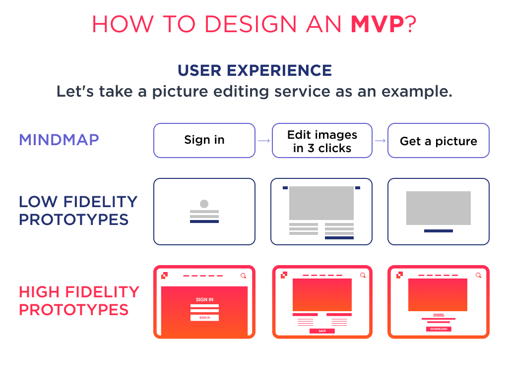 There is a framework and checklist to design UX in the process of mvp software design