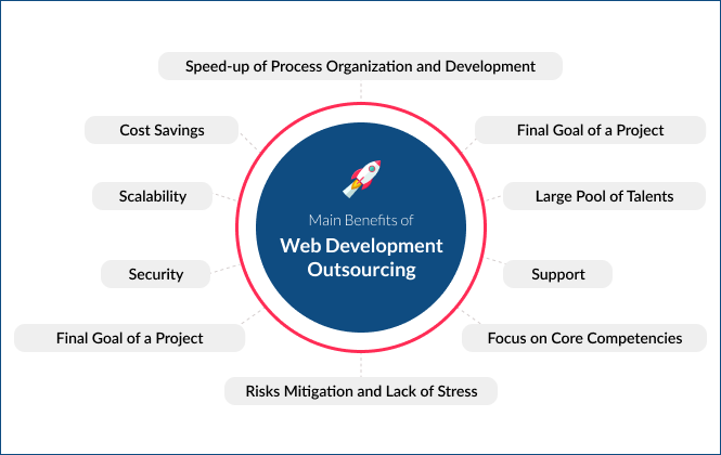 Main Benefits of Web Outsourcing