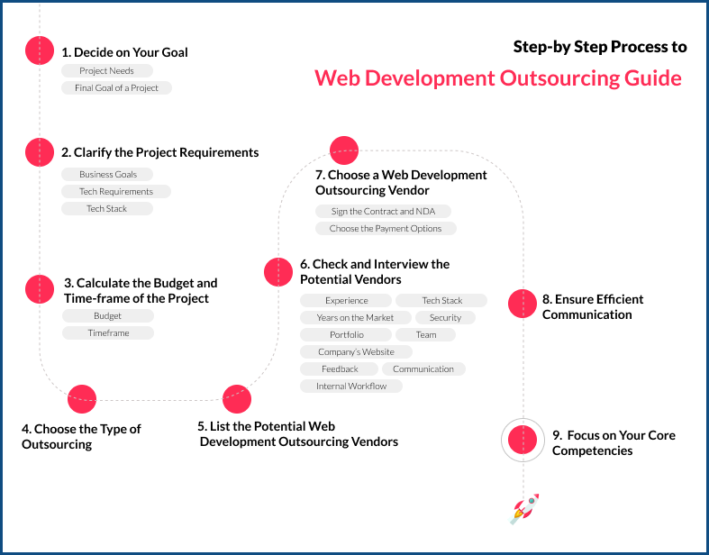 Step-by Step Process to Outsource Web Development