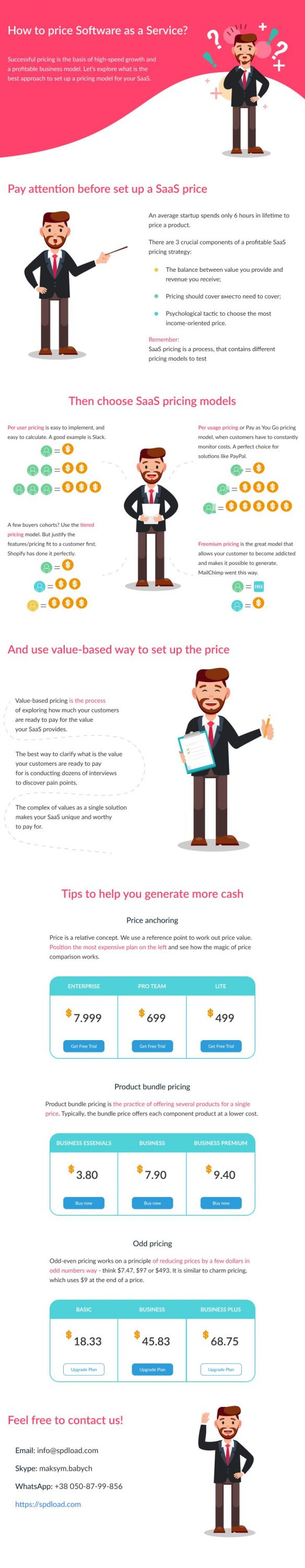 SaaS pricing models, strategies and psychological tips on how to sale cloud software in a profitable way