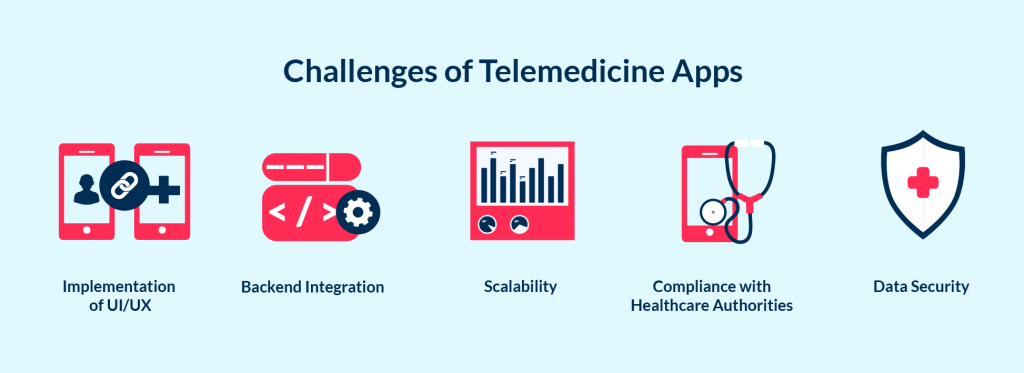 The key challenges of the telemedicine app development project