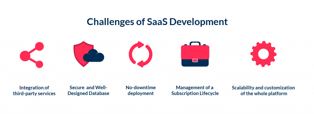 The main challenges of SaaS development includes database design and 3rd party integrations