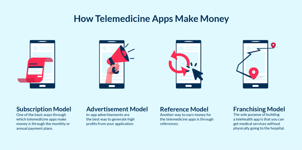 telemedicine app development cost should include the chosen features of monetization model
