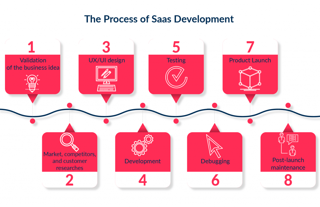 The workflow of development of cloud SaaS application