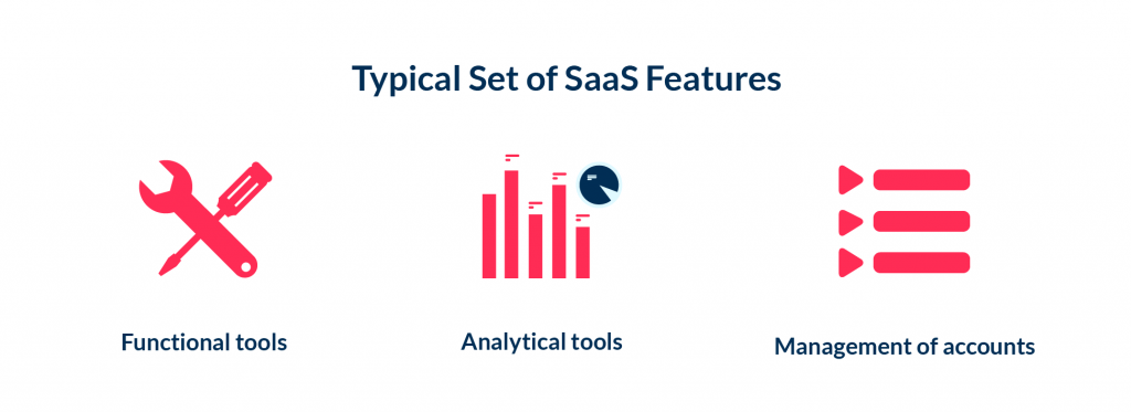 The typical set of features to develop while SaaS application creation