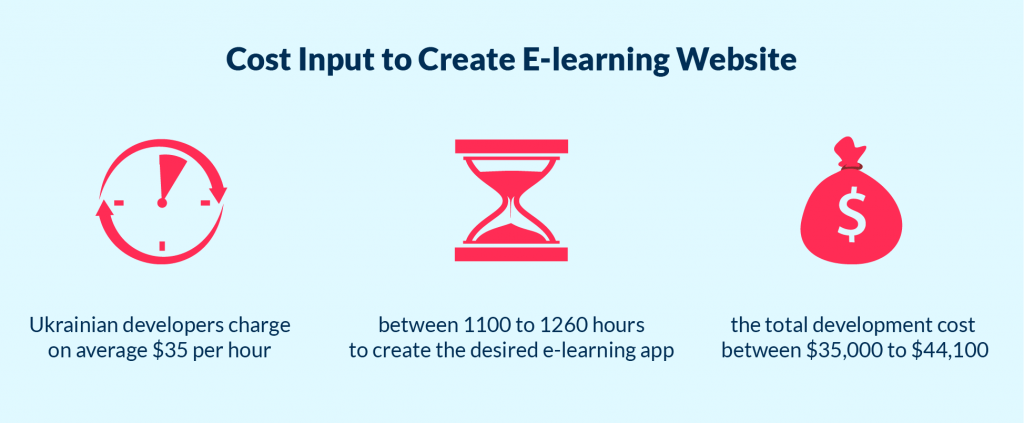 The development cost to build e-learning website from scratch