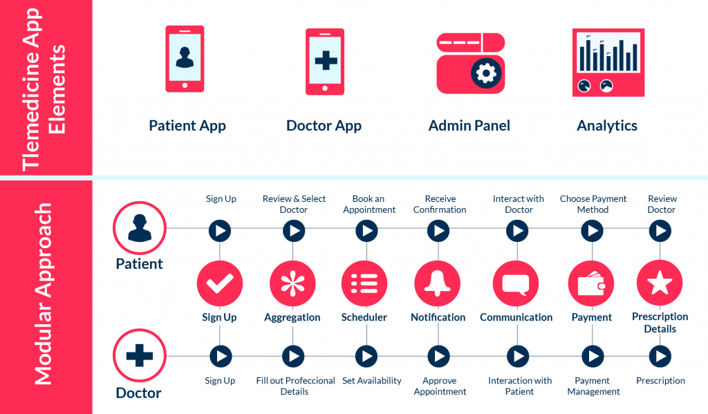The key features and user journey of the best telehealth apps