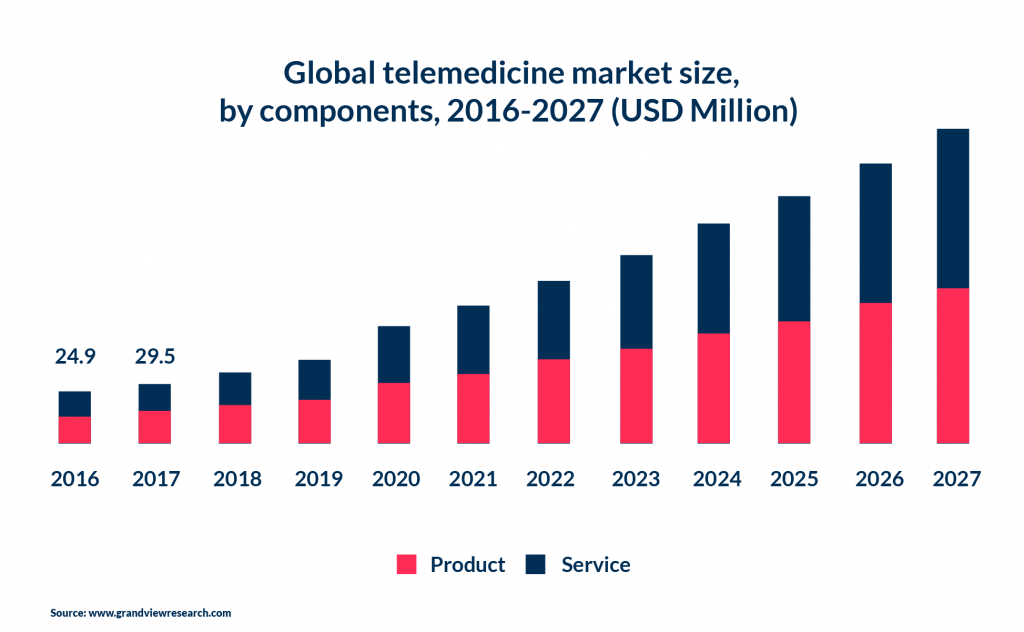 The market statistic on how telemedicine apps grow over the years