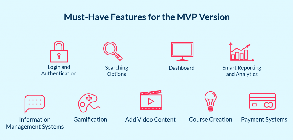 The minimal set of features need to develop successful e-learning website MVP