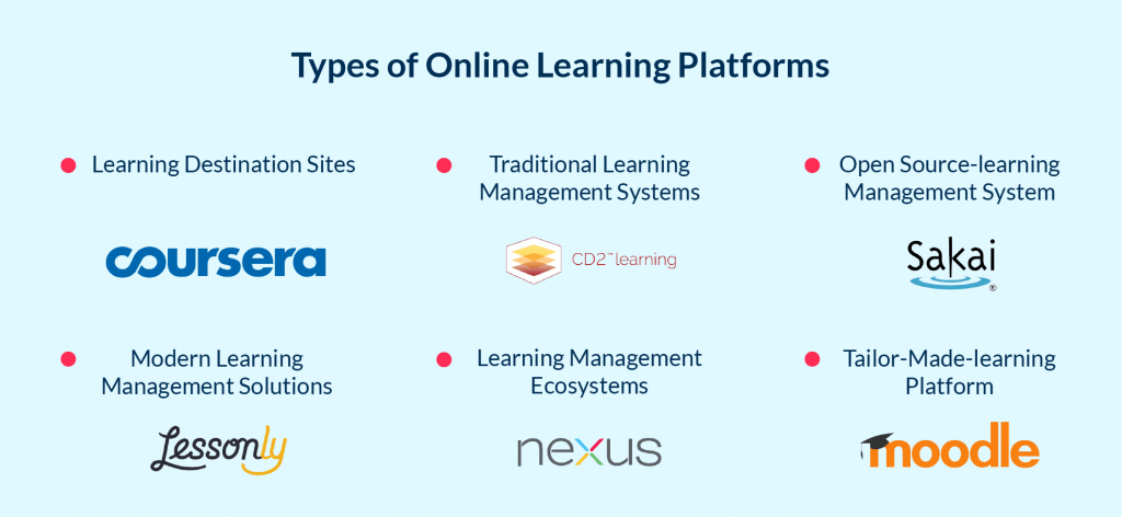 Different types of online learning platforms to develop