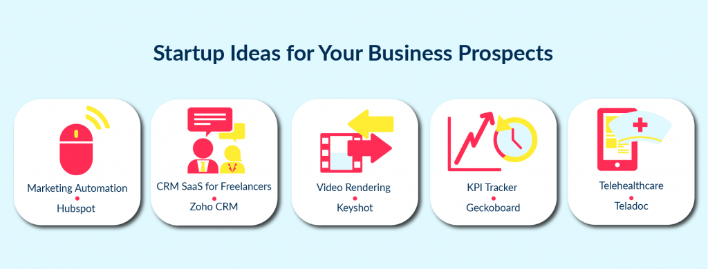 There are plenty different industries to find idea for profitable business in SaaS..