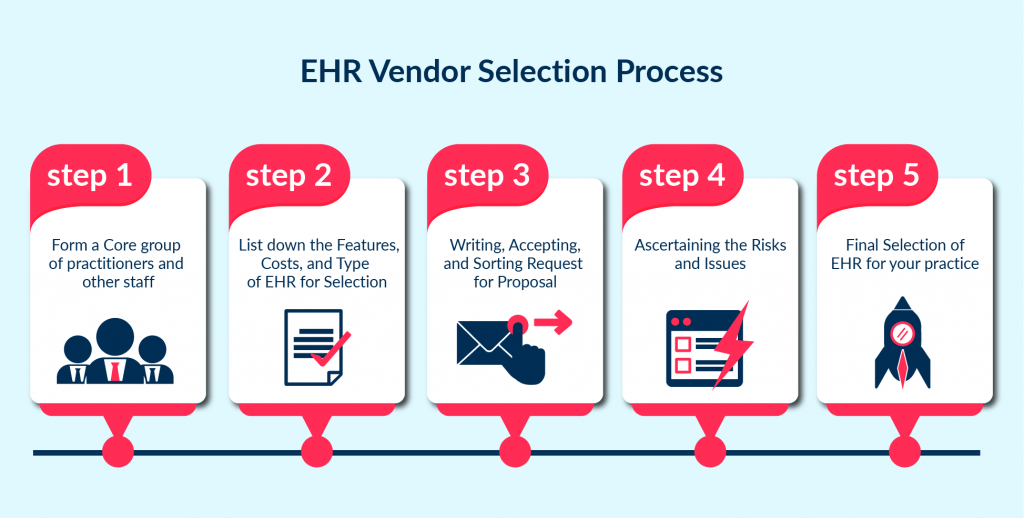 The step by step process on how to select an ehr vendor