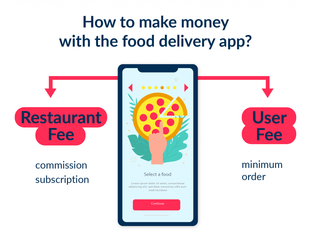 Before you decide to ask how to make a food delivery app find out the monetization model