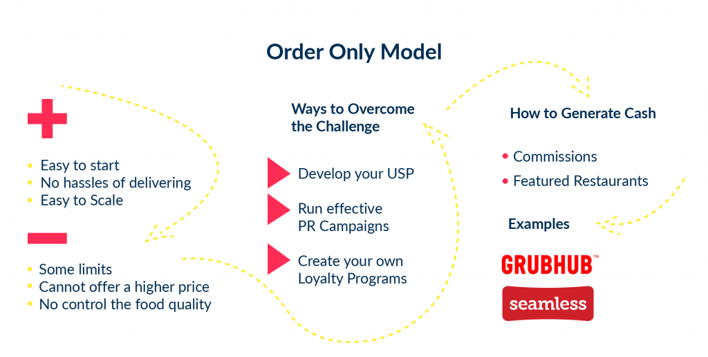 "The ""order only"" business model for online food delivery used by Grubhub. There is a detail visualization on how does it work."