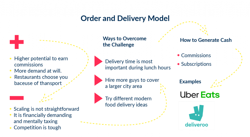 Food Delivery App Business Model of UberEats or Deliveroo is order and delivery. There is a step by step visualization of what such kind of model means.