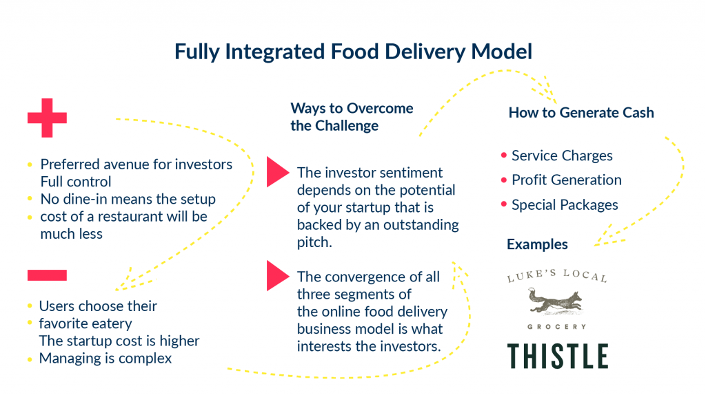There is a visualization of full integrated food delivery model with examples of Thistle