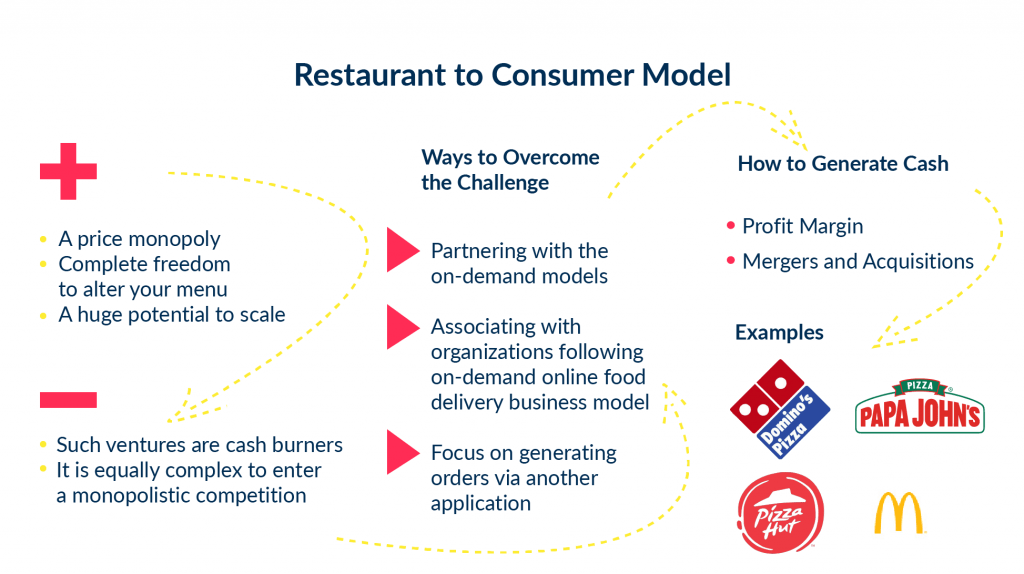 There is a description of how Food Delivery App Business Model works on examples of papa john's and mcdonalds