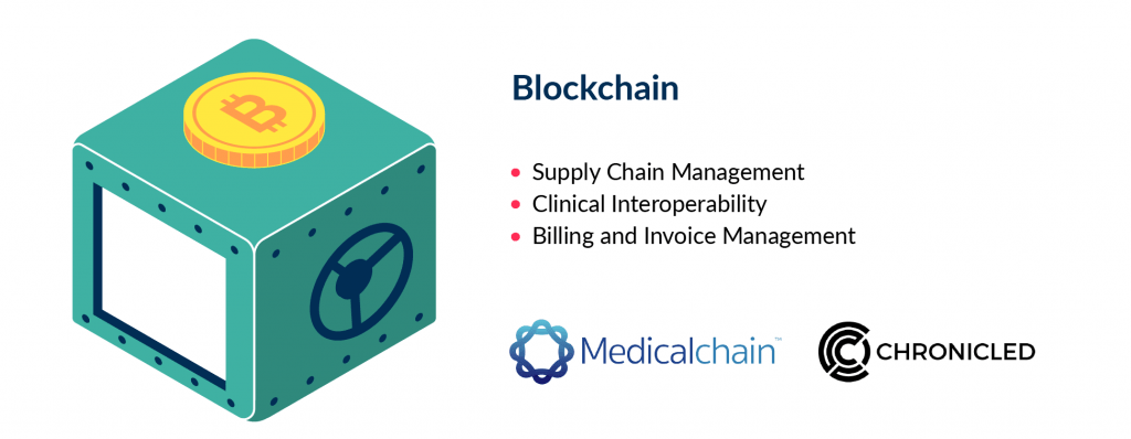 Blockchain is well-known technology for healthcare. In 2020 it becomes a new trend as it provides strongly security to databases of patient info.