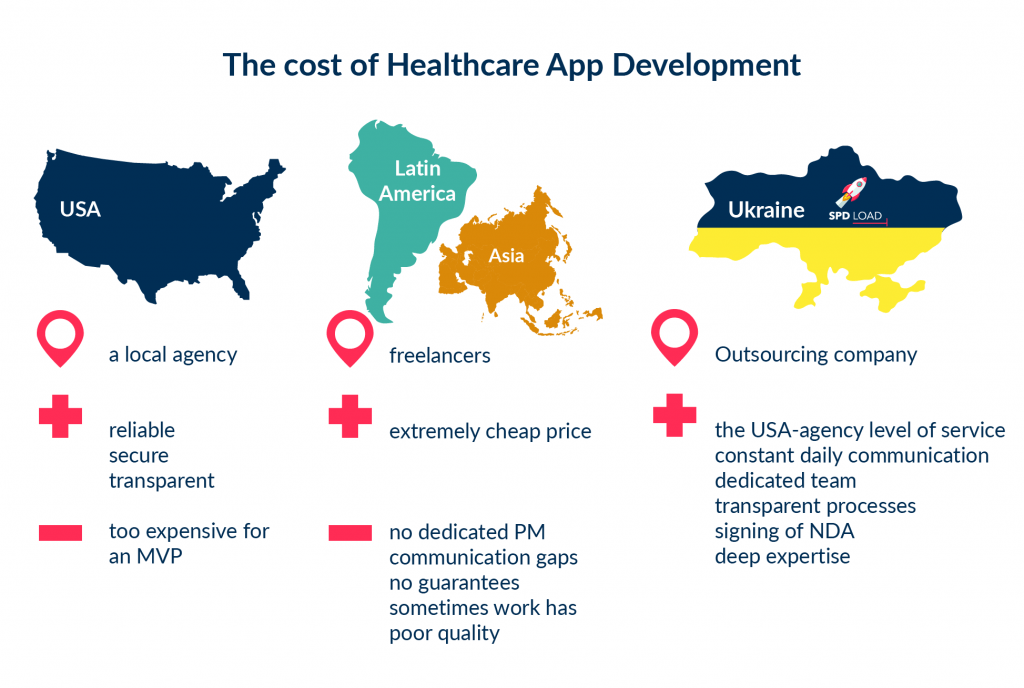 This is a diagram showing the pros and cons of the different teams you can start developing a medical app for doctors or a patient health app with.