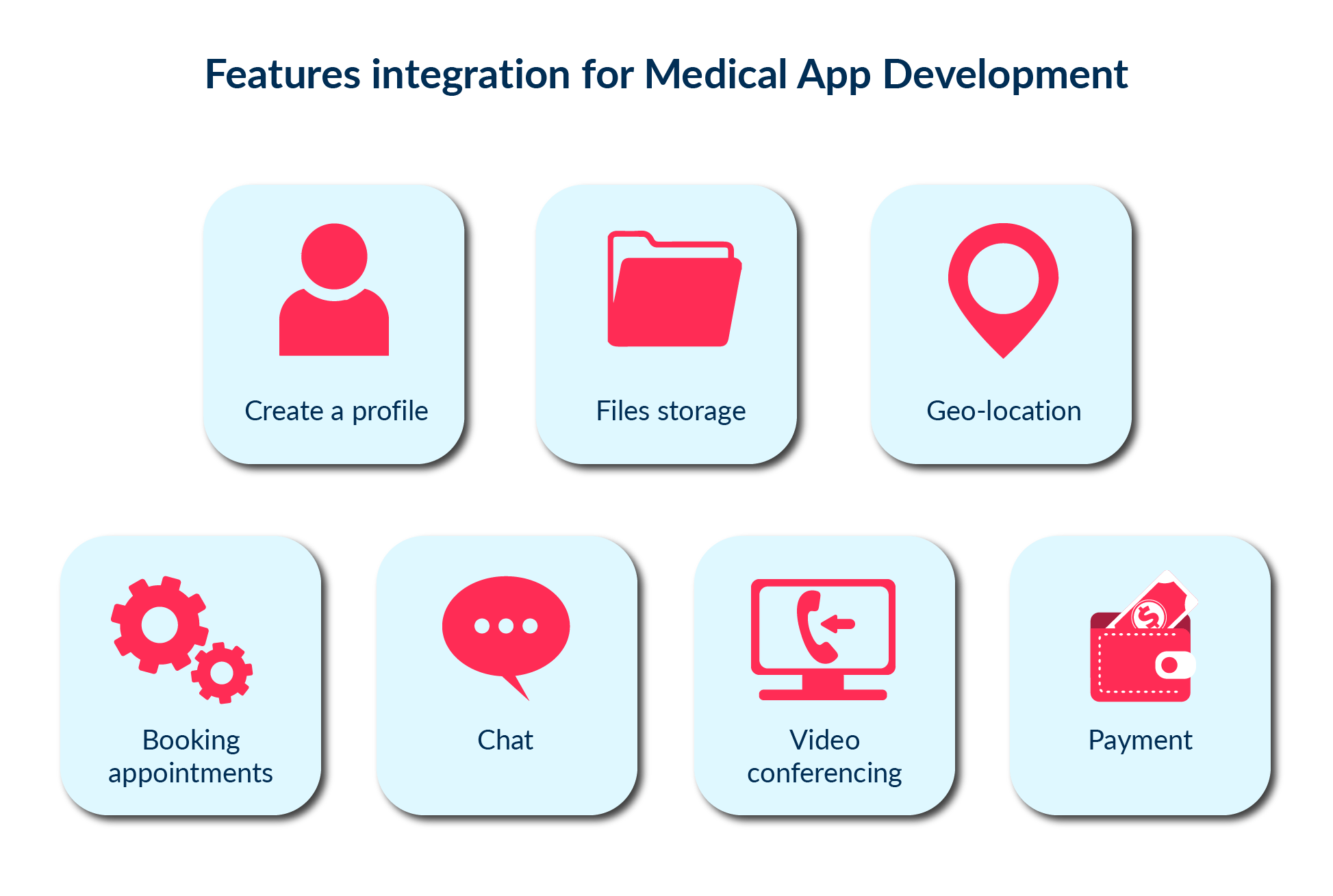 In this picture we have displayed the main integrations that are used to create a medical mobile app.