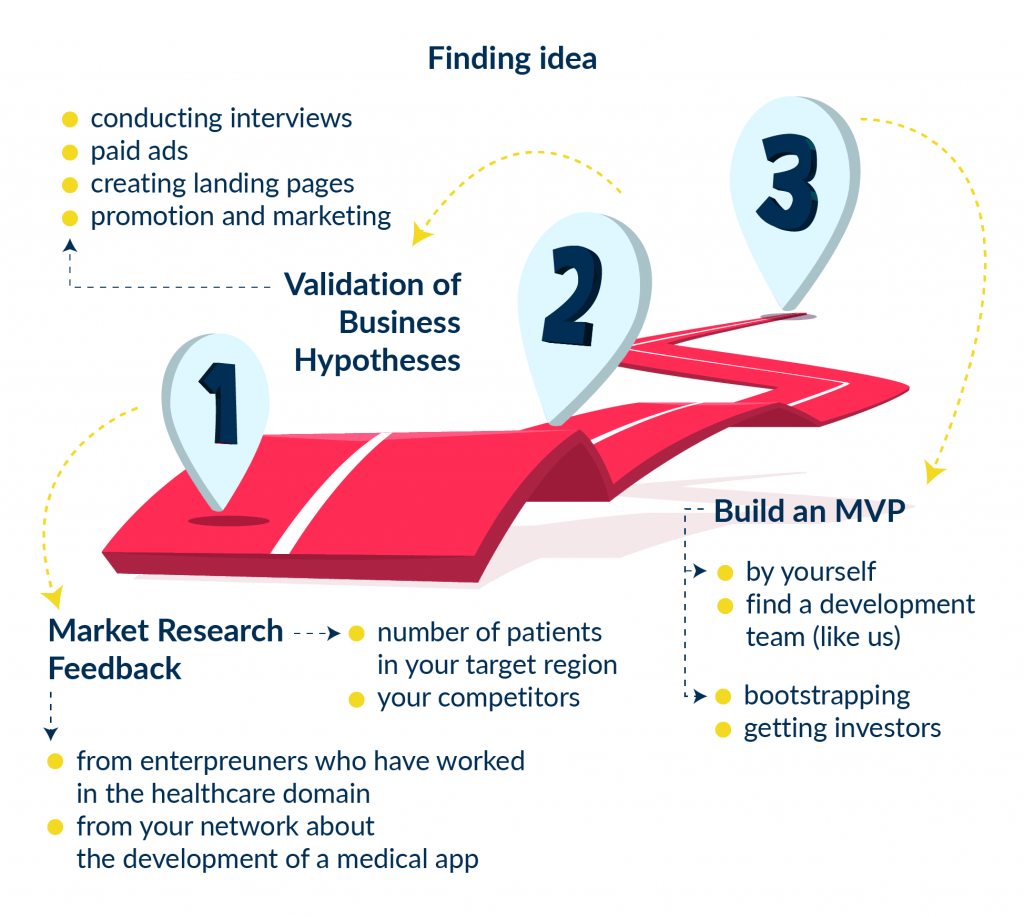 This infographic depicts the 3 key steps and all the necessary actions that take place in each step to develop a mobile health app on iOS or Android.