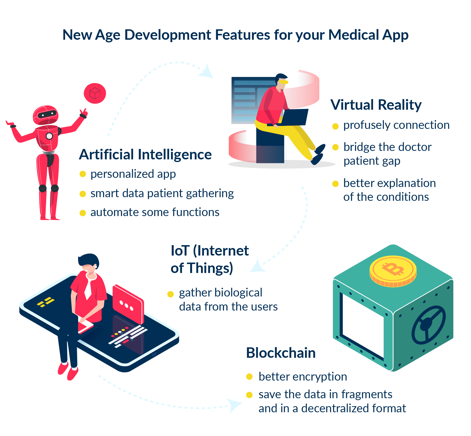 This illustration focuses on future trends and technologies that may be used in healthcare apps.